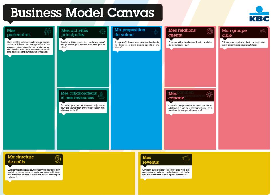 exemple d'un Business Model Canvas