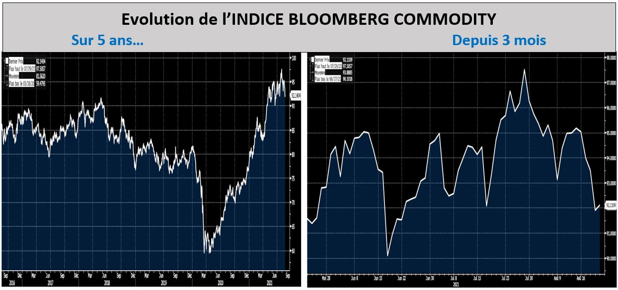 Evolution de l'indice Bloomberg Commodity