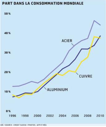 Part de la Chine dans la consommation mondiale des 3 matières de base