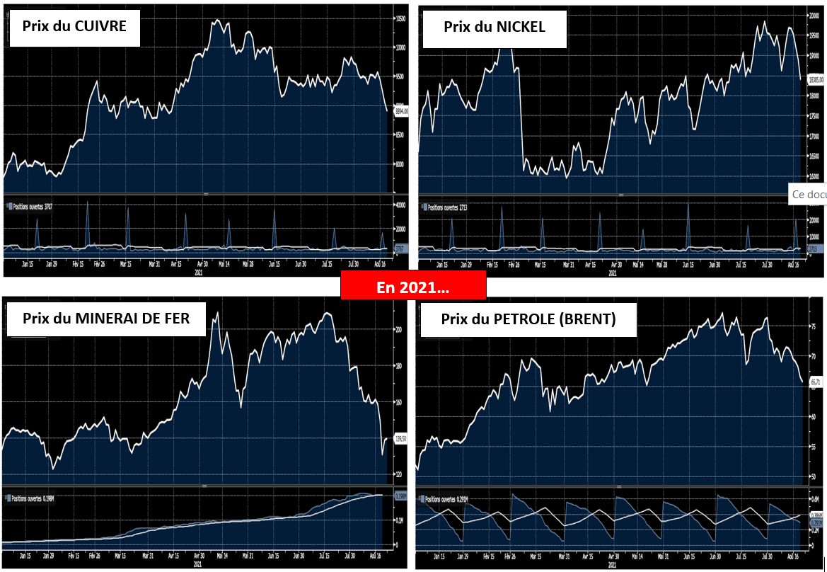 Evolution des prix de matières