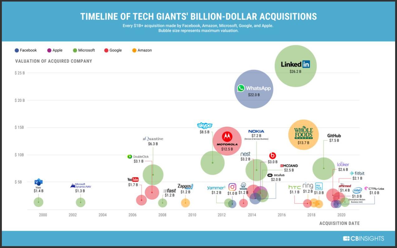 acquisition des géants technologiques