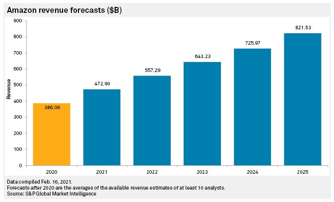 Prevision d'évolution des revenus d'Amazon