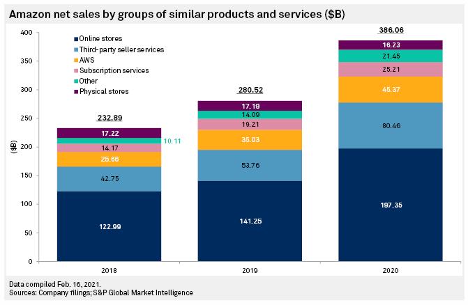 Répartition des revenus amazon par produit et service