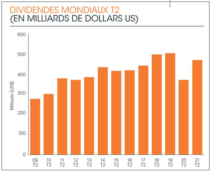 evolution des dividendes mondiaux en dollars
