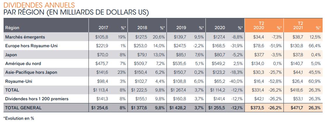 Répartition des dividendes annuels par région