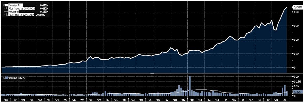 Graphe Berkshire Hathaway