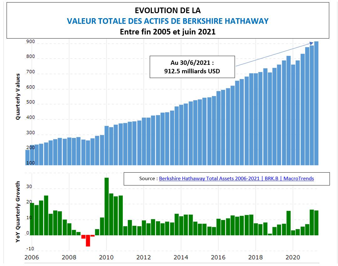 Evolution actifs Berkshire Hathaway sur 6 ans