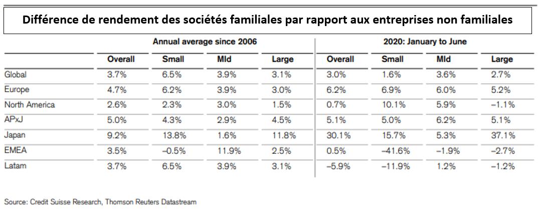 Différence de rendement des sociétés familiales et non familiales