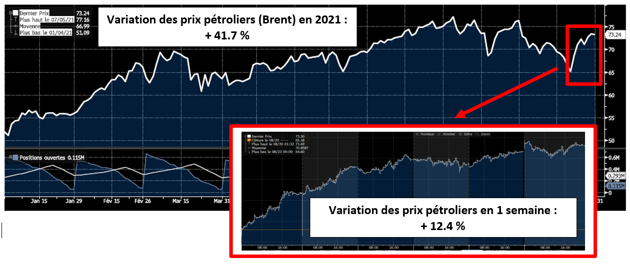 variation prix pétroliers