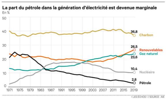 Graphique: part du pétrole dans la production d'électricité