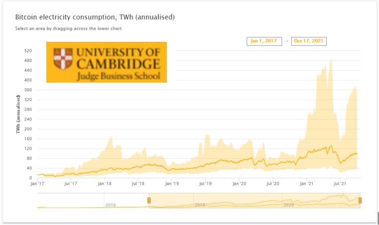 Graphique: consommation d'électricité pour produire des bitcoins