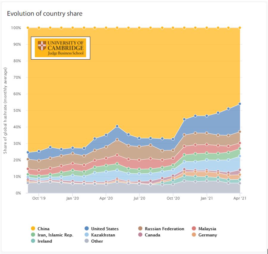 Graphique: part des pays dans la production des bitcoins