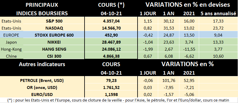Tableau des principaux indices boursiers au 04/10/2021