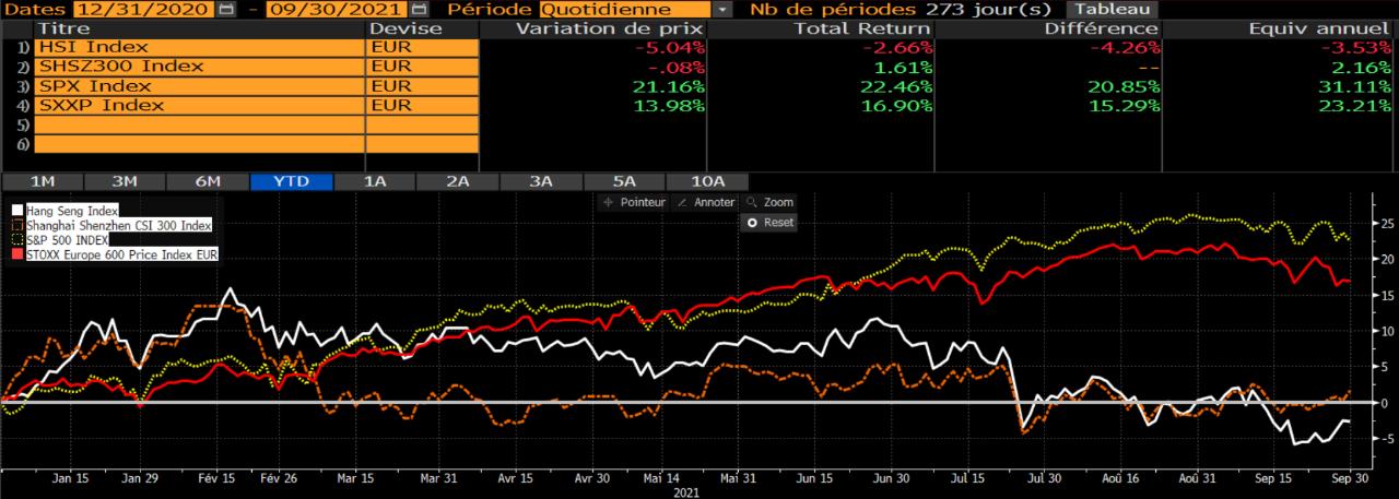 Graphique des indices boursiers de Hong-Kong, New-York et Europe pour les 3 premiers trimestres 2021