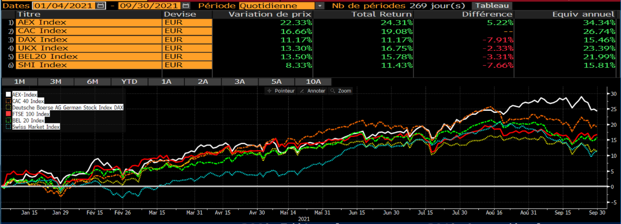 Graphique des indices boursiers d'Europe pour les 3 premiers trimestres 2021