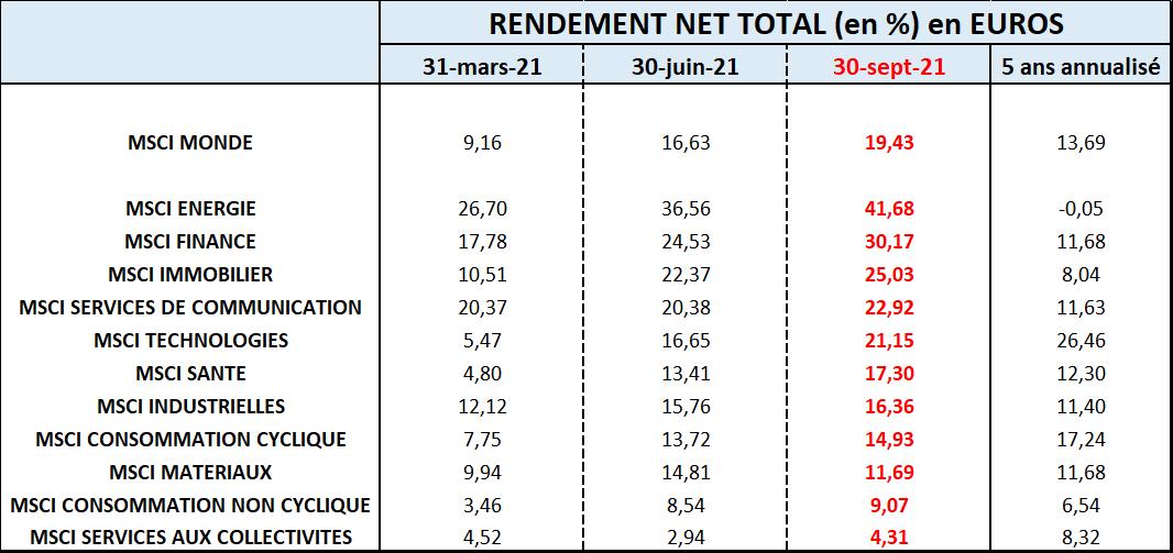 Graphique: rendement net total (en %) en euros