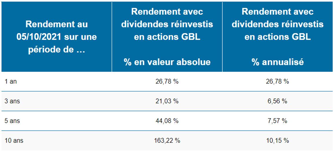 tableau rendement GBL