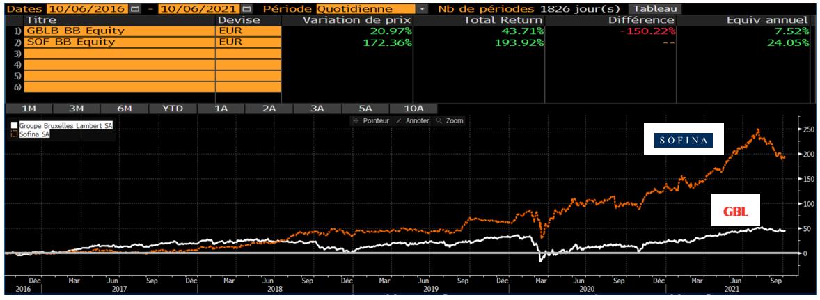 Graphique des indices boursiers
