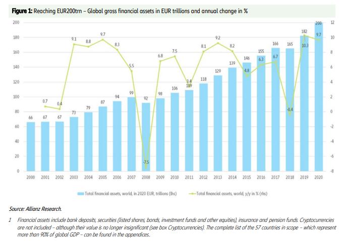 Graphique: évolution des actifs financiers de 2000 à 2020