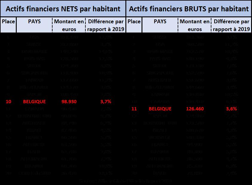 Tableau des acrifs financiers nets et bruts par habitant et par pays