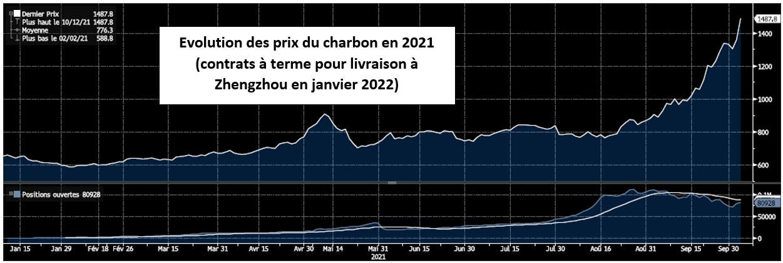 Graphique: évolution du prix du charbon