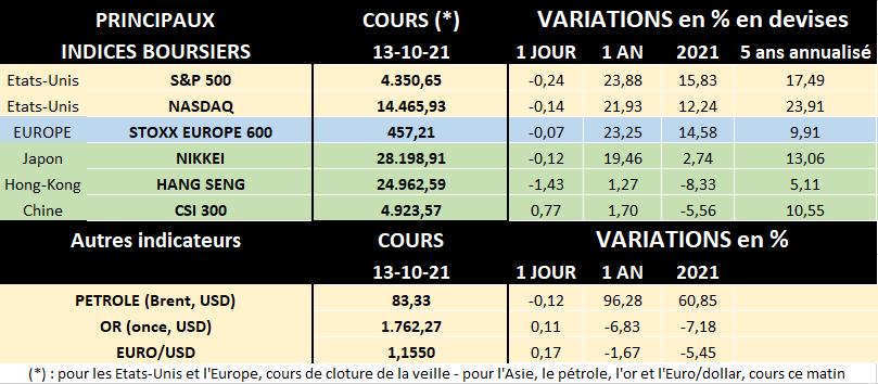 Tableau des principaux indices boursiers au 13/10/2021