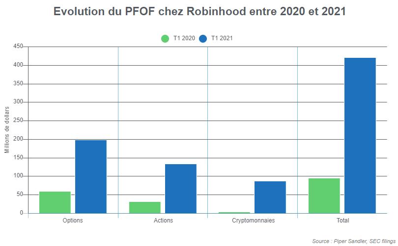 Evolution PFOF chez Robinhood entre 2020 et 2021