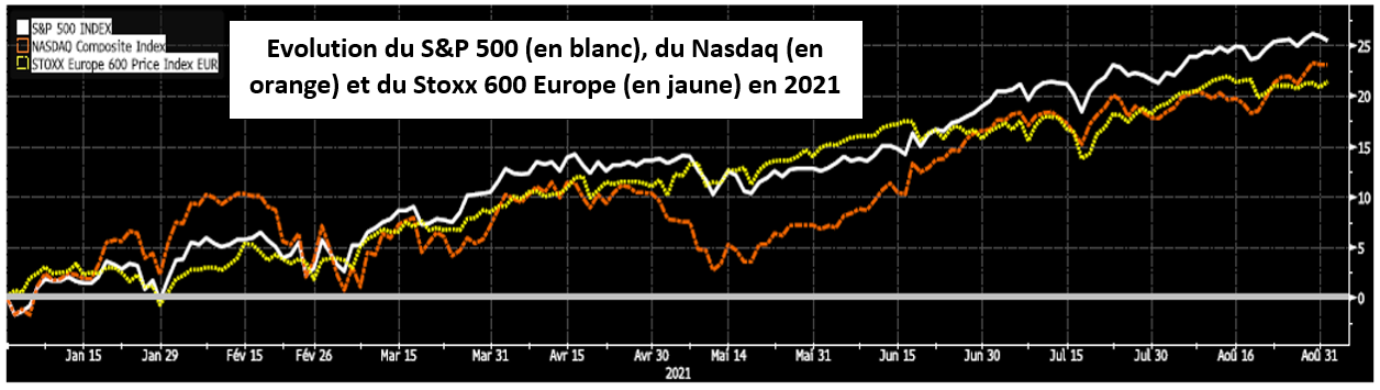 Evolution S&P 500, Nasdaq et Stoxx 600 Europe
