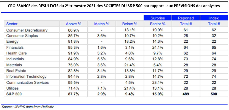 Croissance des résultats du 2ème trimestre 2021 des societes du s&p 500