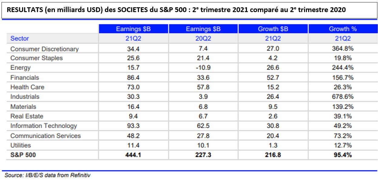 Résultats des sociétés du S&P 500: comparaison 2eme trimestre 2020 et 2021