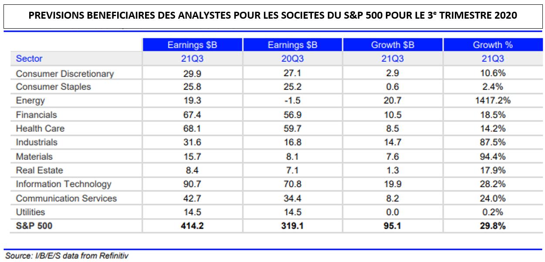 Prévisions beneficiaires des analystes pour les sociétés du S&P500 pour le 3ème trimèstre 2020