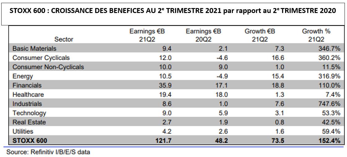 Stoxx 600: croissance des benefices au 2ème trimestre 2021 par rapport à 2020