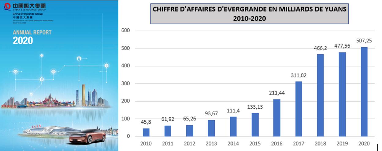 Chiffre d'affaire d'Evergrande 2010-2020