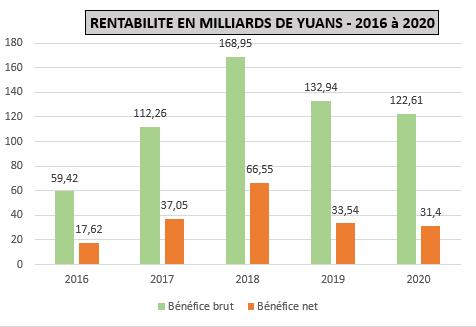 Rentabilité d'Evergrande 2016-2020