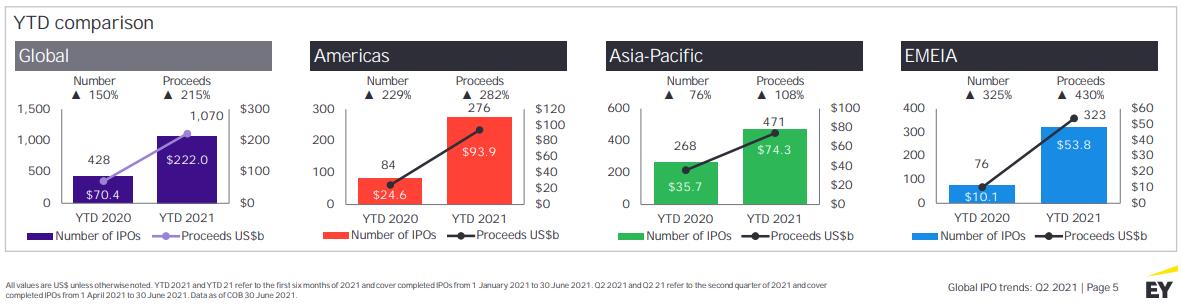 Comparaison IPO