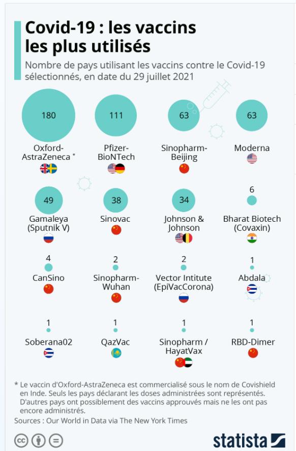 Graphique: Covid-19: les vaccins les plus utilisés