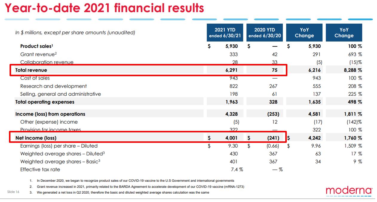 Tableau des résultats financiers 2020-2021 de Morderna