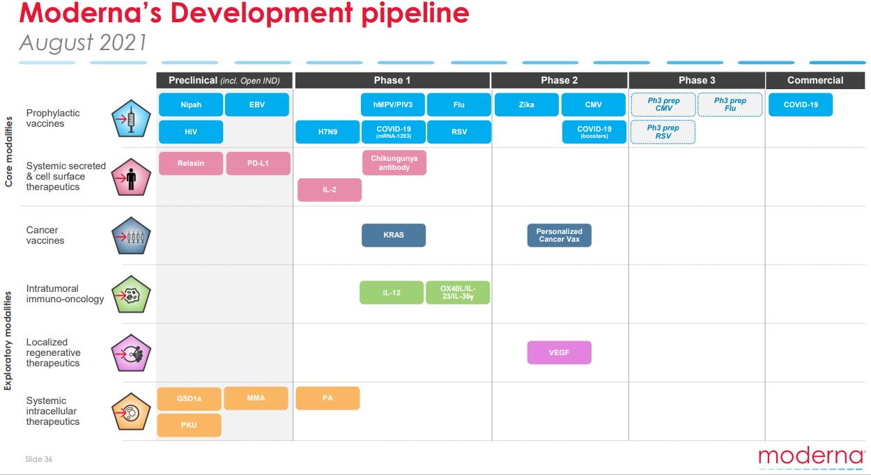 "Infographie ""Moderna's Development Pipeline"""