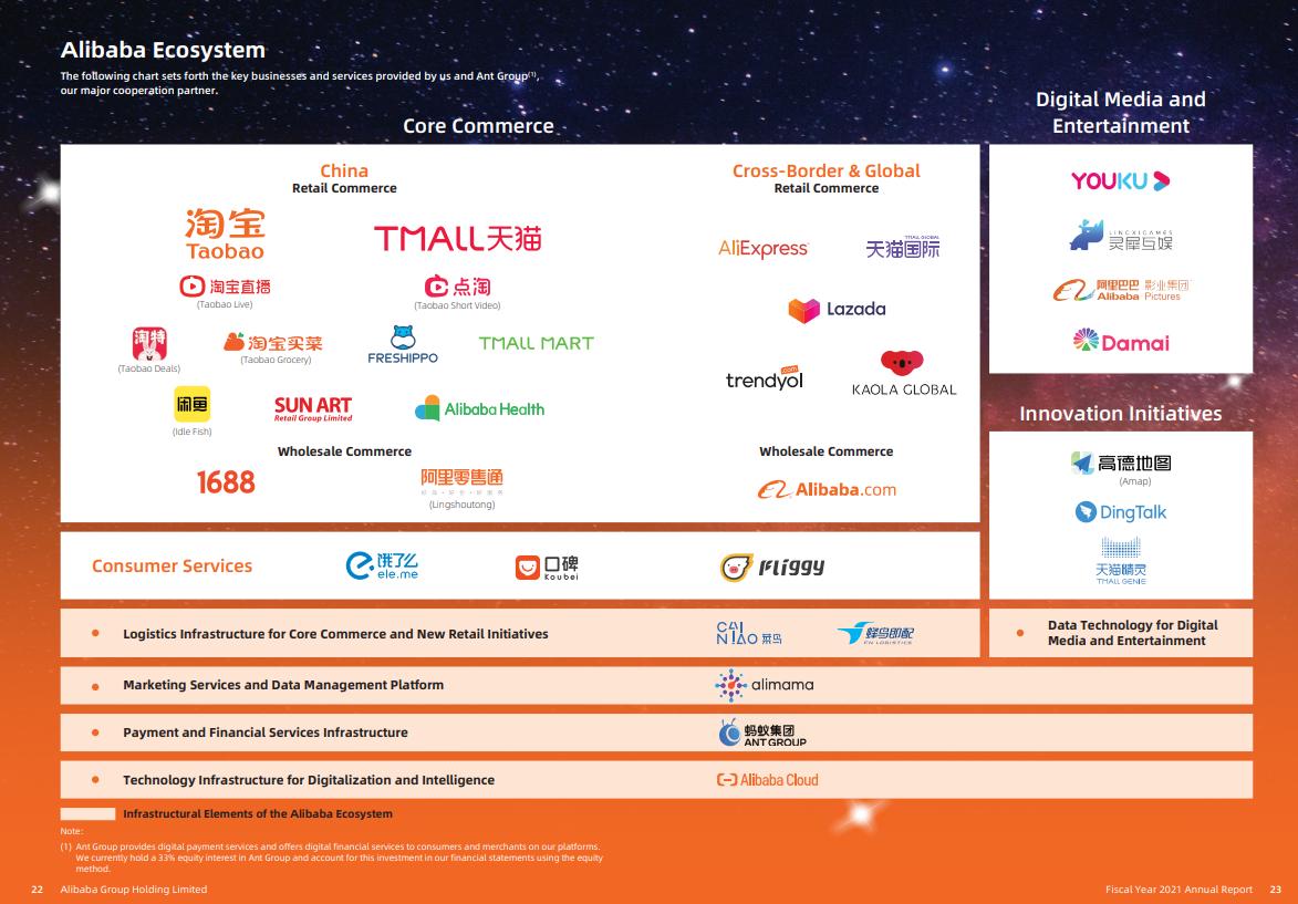 Infographie ecosystem Alibaba