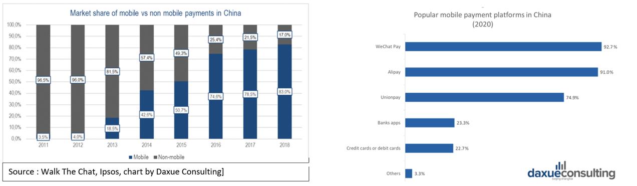 Grphe du marché des paiements mobile et non mobile en Chine