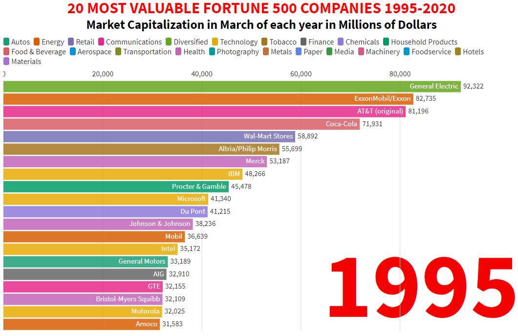 graphique: les 20 plus grosses fortune des entreprises en 1995