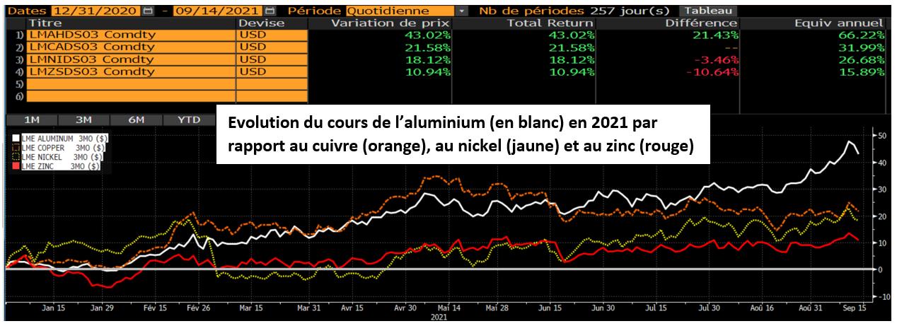 Graphique: évolution cours de l'aluminium, du cuivre, du nickel et du zinc