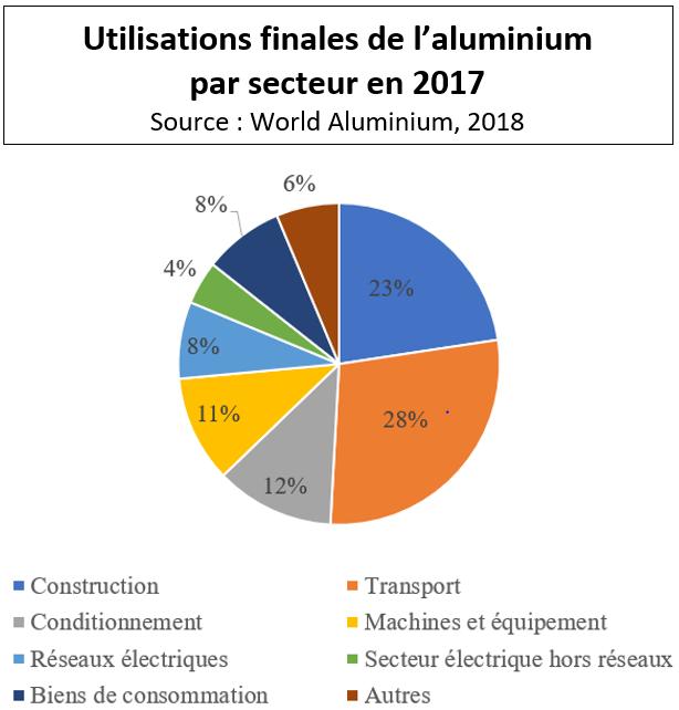 Graphique: utilisation de l'aluminium par secteur