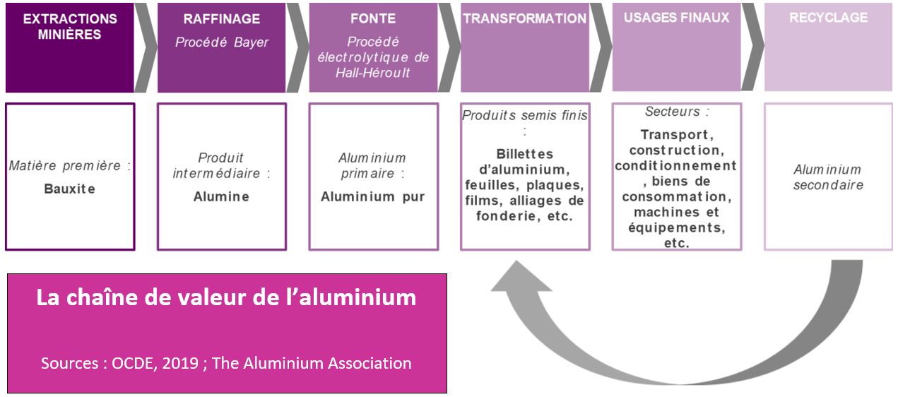 Tableau: la chaîne de valeur de l'aluminium