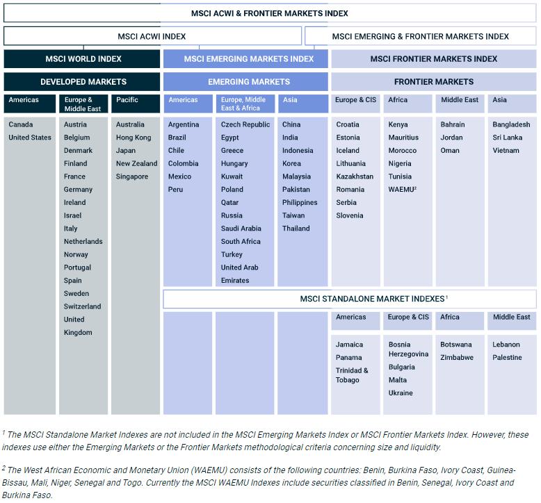 Tableau: classification des marchés boursiers internationaux