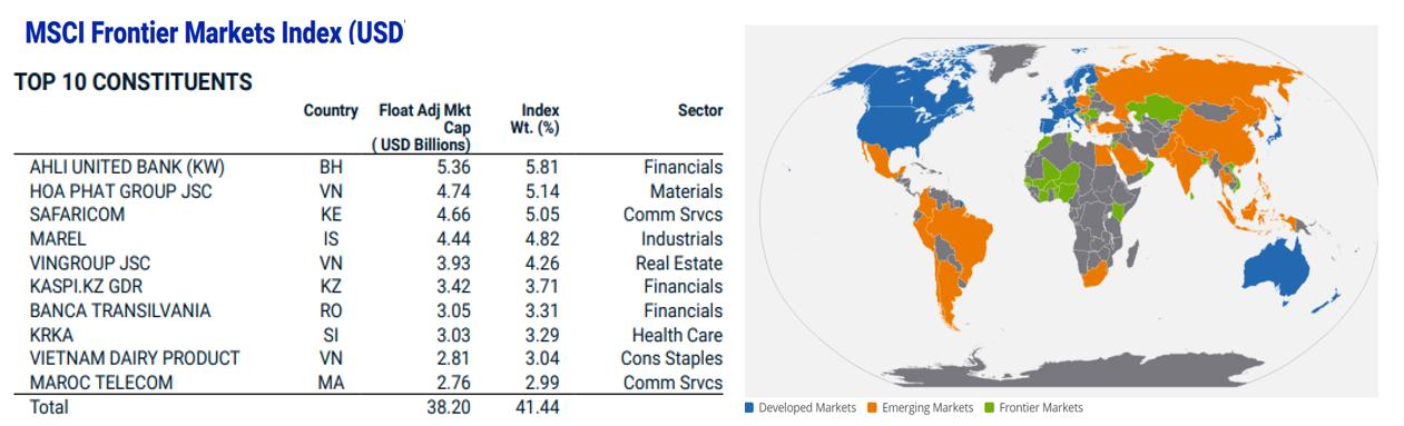 Tableau: 10 principales actions indice MSCI Frontier Markets