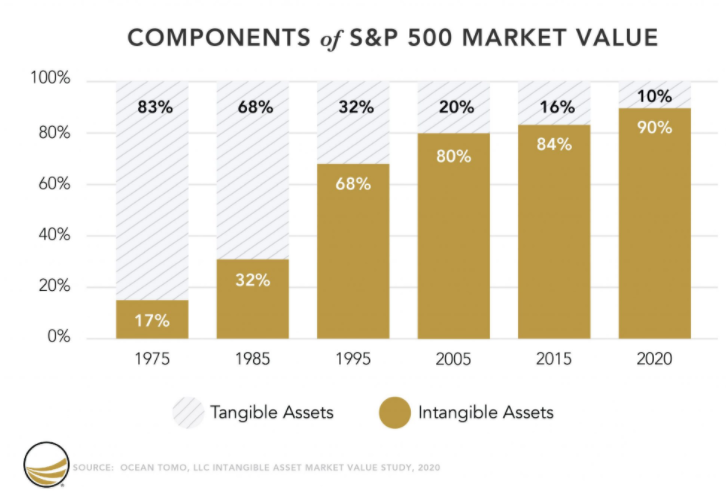 Graphique: valeur des actif S&P500