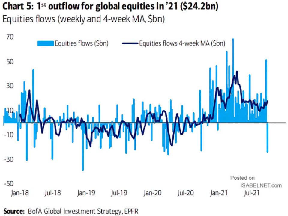 Graphique : 1st outflow for global equities in '21