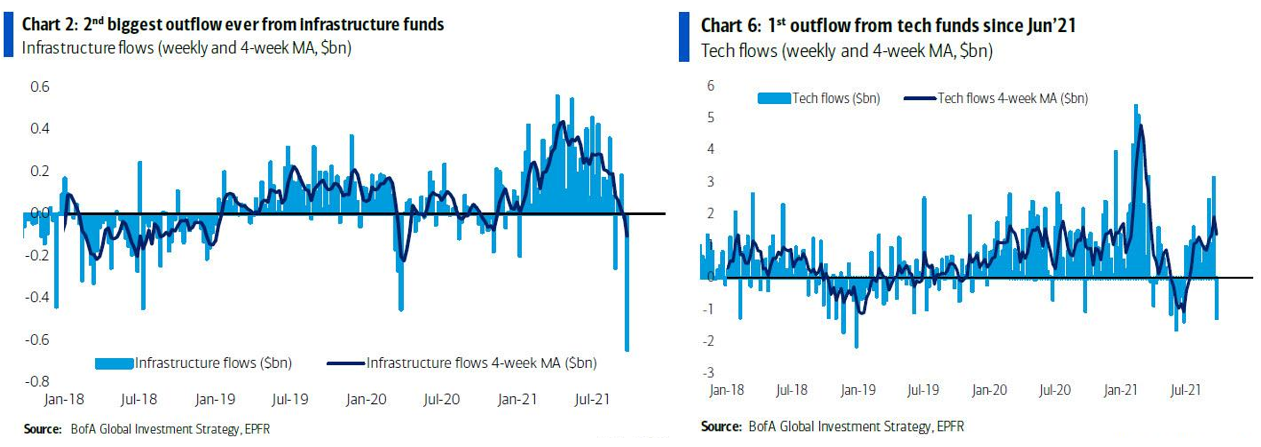 Graphiques: 2nd biggest outflox ever from infrastructure funds and 1st outflow from tech funds since jun'21