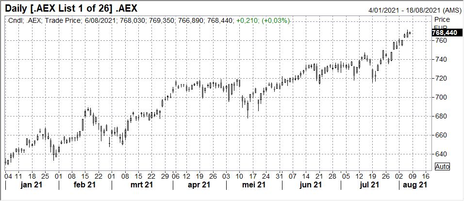 Amsterdam Exchange index (AEX) - indice boursier